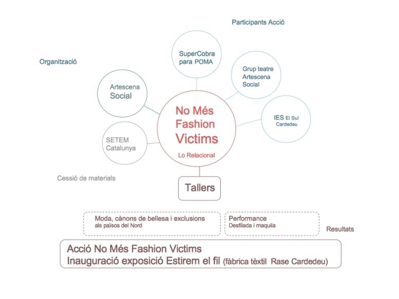 sociograma_no_mes_fashion_victims_cardedeu